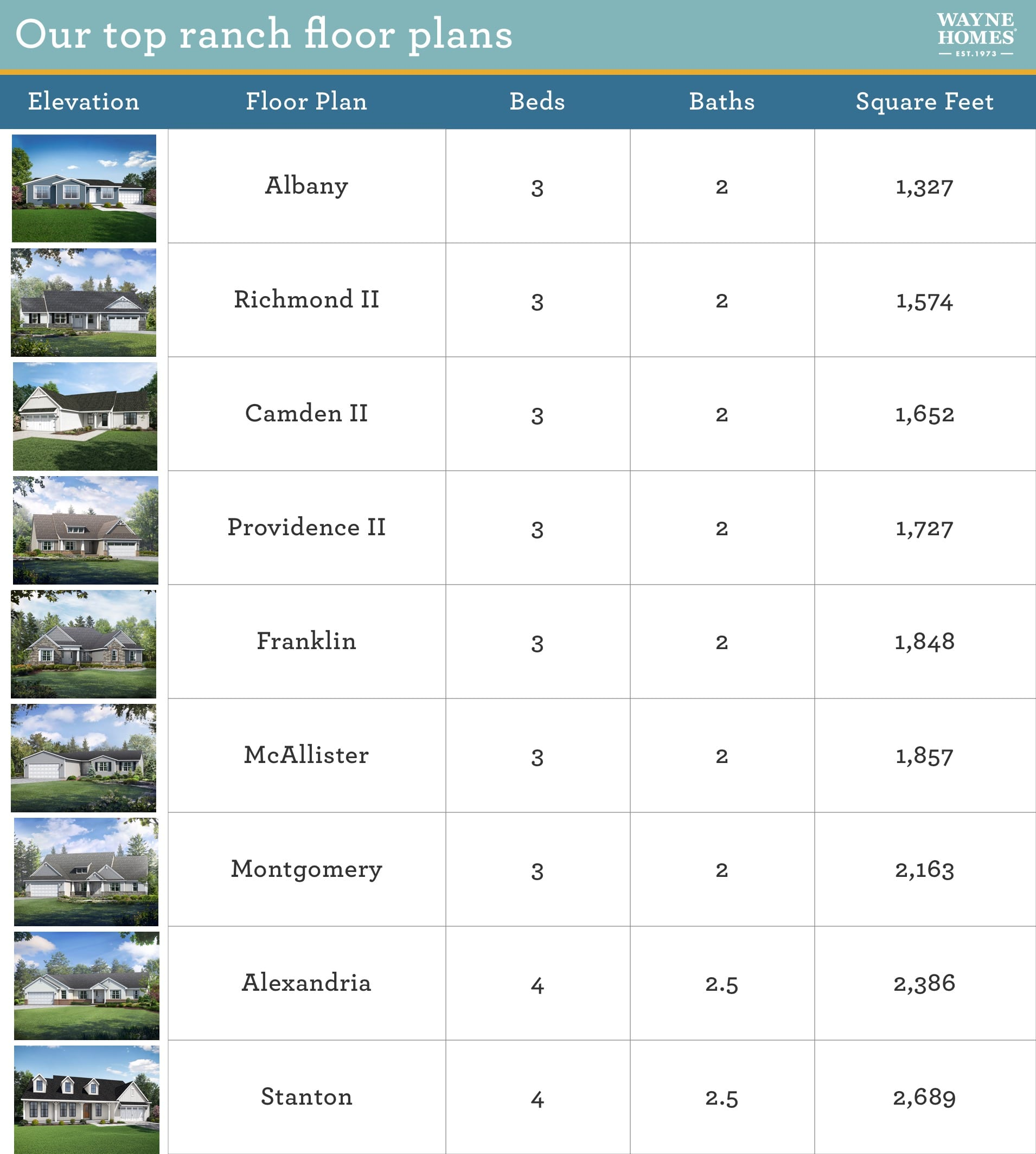 Floor Plan Ranch Table Blog with Elevations